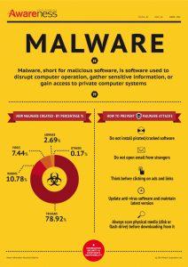 AWN_Malware_ENG