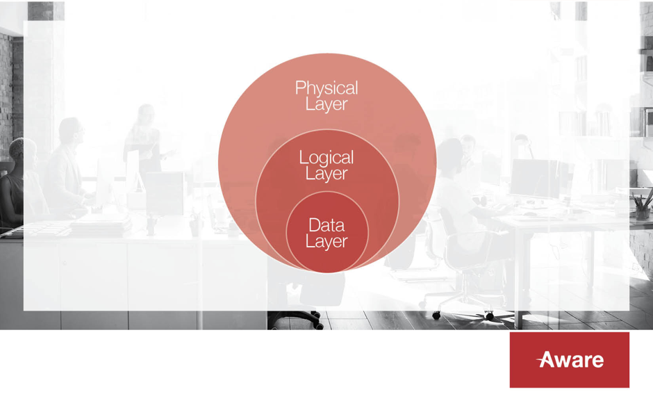 layer-physical-logical-data