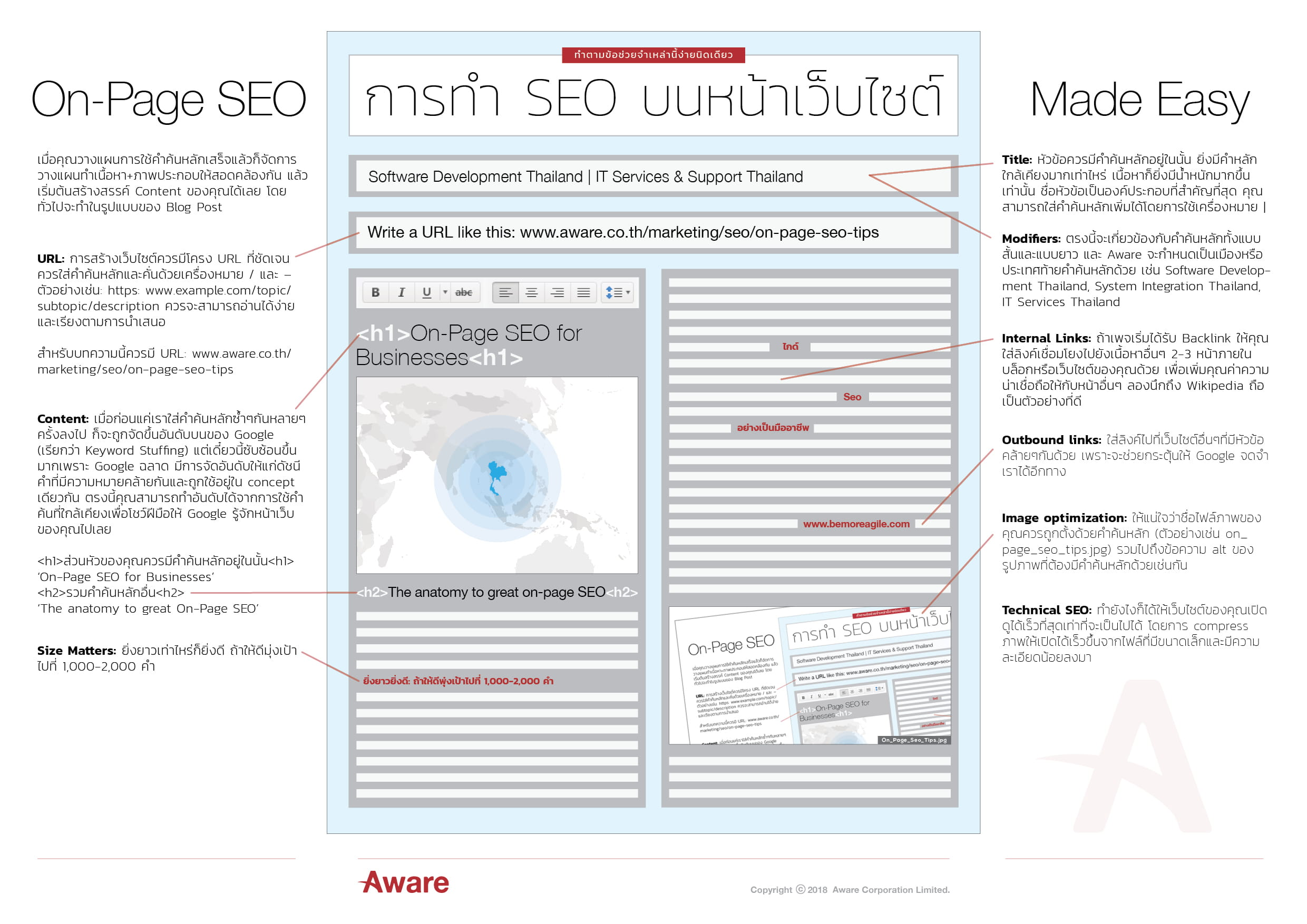 Aware On Page SEO Infographic Thai V001