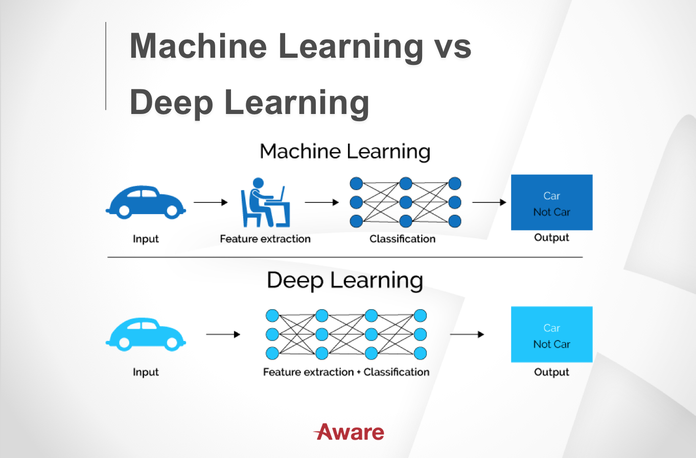 What is Artificial Intelligence: Machine & Deep Learning